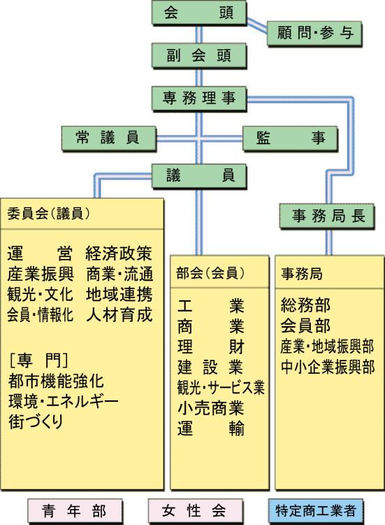 広島商工会議所組織図